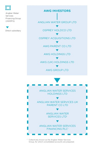 Group structure | Anglian Water Services