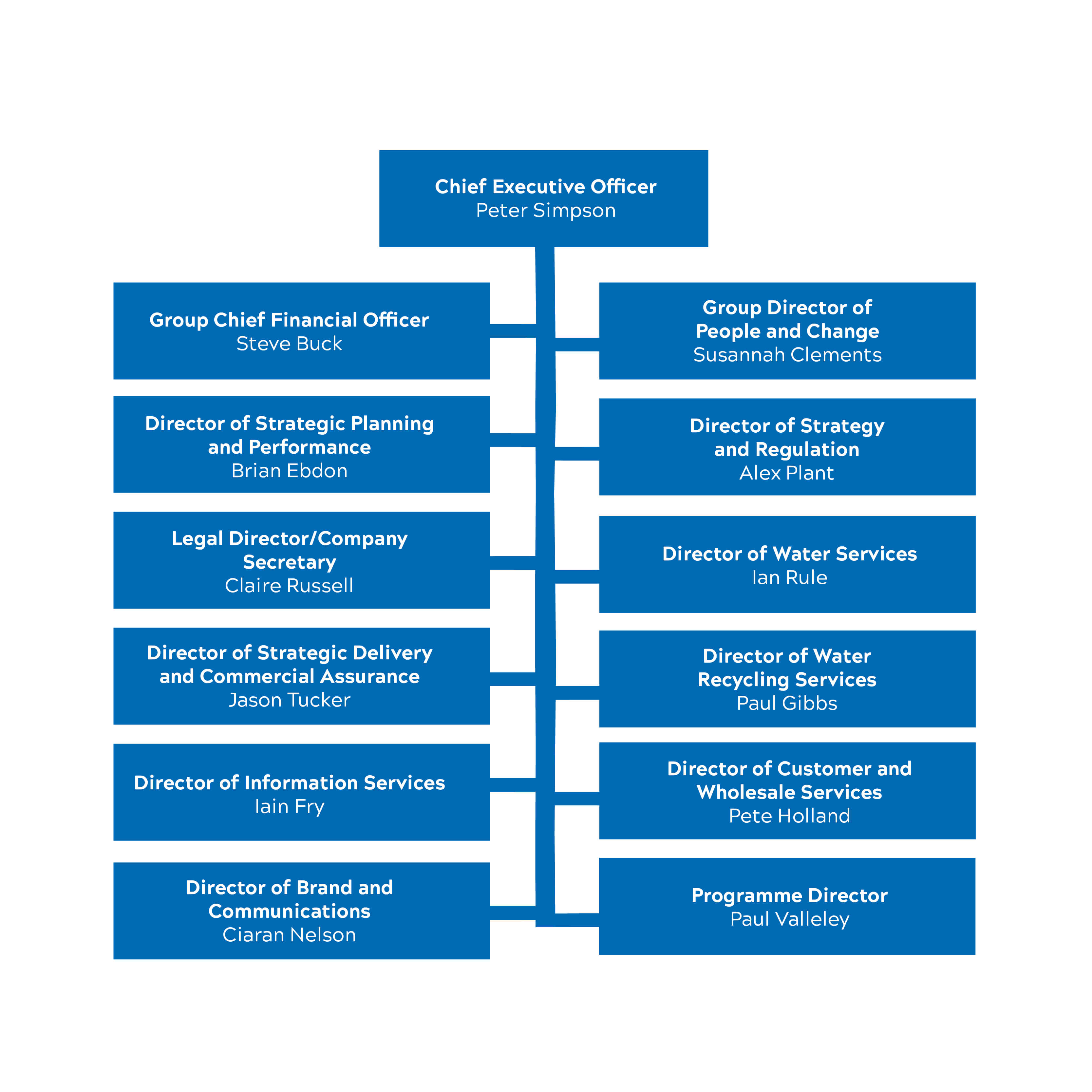 Organisation chart of Anglian Water Board