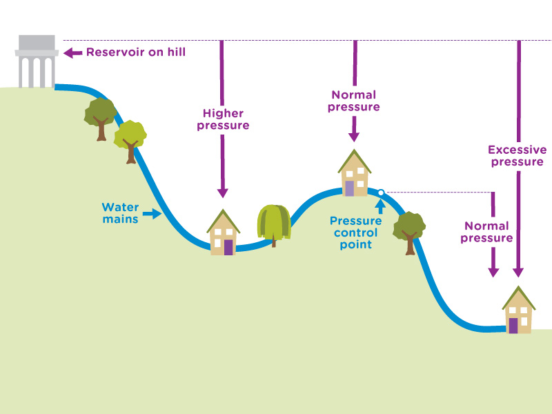 Pressure management | Anglian Water Services